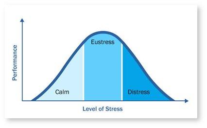 Eustress e Distress
