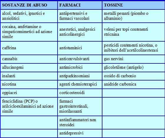 Tabella droghe, farmaci e tossine che possono provocare disturbi